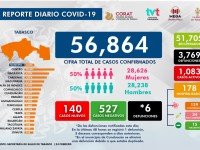 Urgente parar casos de Covid-19: Salud