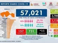 La pandemia se  estabilizó: Salud