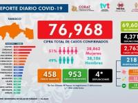 Reporta Salud 458 casos  de Covid en un solo día