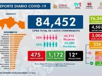 475 nuevos casos de COVID-19