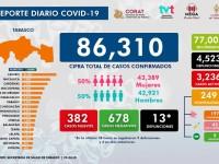 Urge fortalecer medidas preventivas contra Covid
