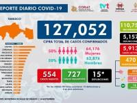 Tabasco sumó 127 mil  052 casos confirmados