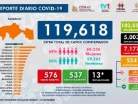 Registra Tabasco 5,003  muertes por Covid-19