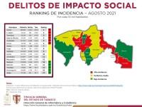 Disminuyen los delitos de impacto social; bajan 43.7%