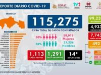 Acumula Tabasco 115, 275  contagios y 4, 933 decesos